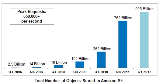 Amazons S3 object count kisses 1 trillion